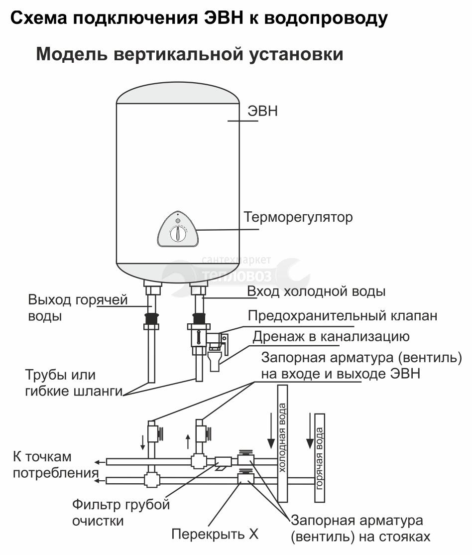 Воевода Round E 80 VM вертикальный 80 л