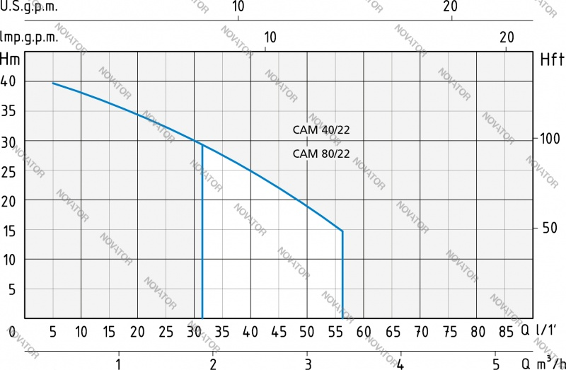 Speroni CАМ 80/22-HL