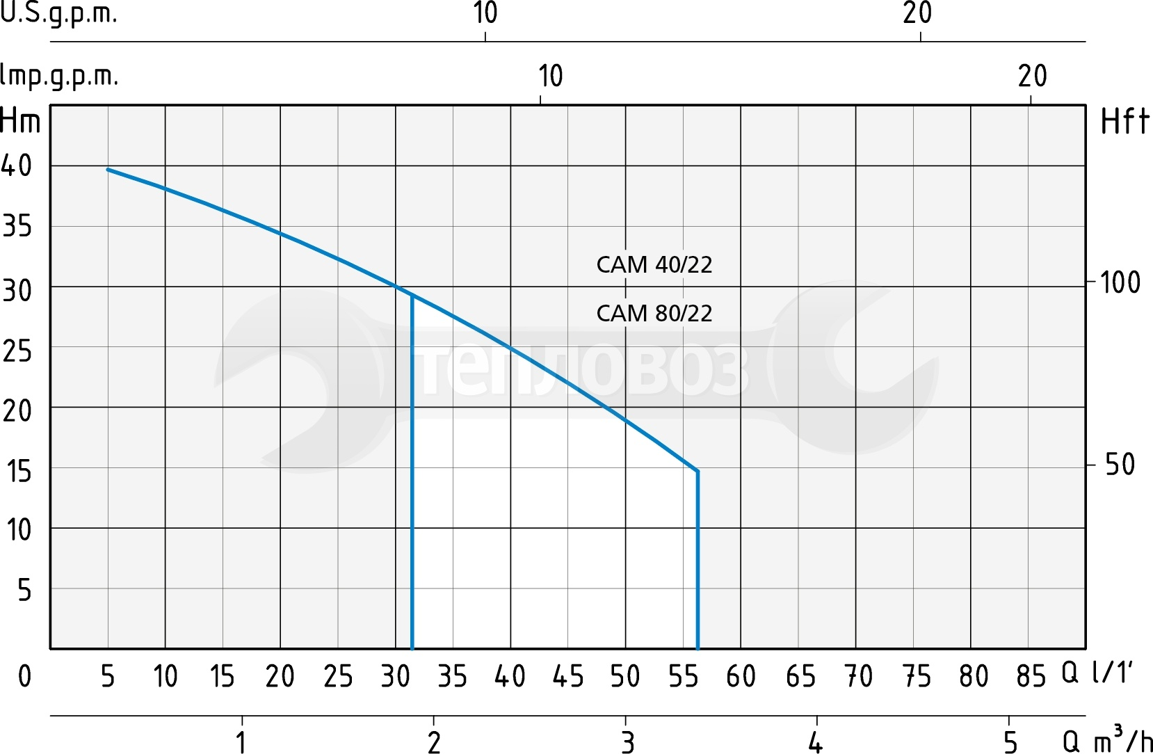 Speroni CАМ 40/22-HL
